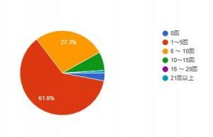 18_06投稿数グラフ