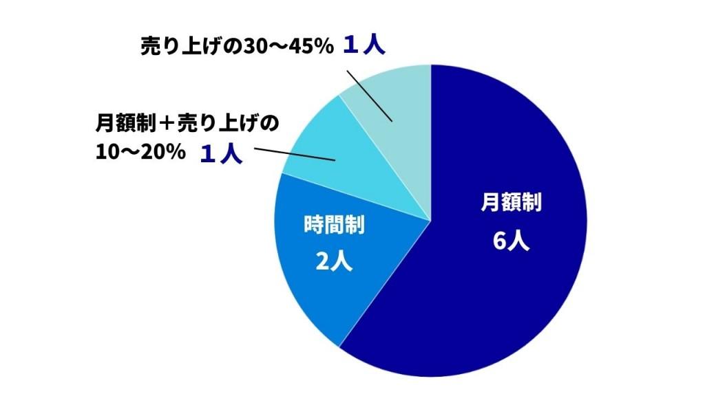 賃貸利用料金の種類別グラフ