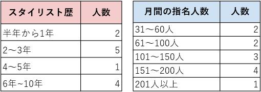 経験年数と指名人数